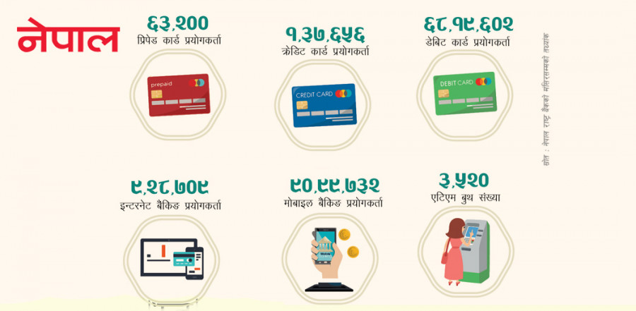 डिजिटल बैंकिङ साँघुरो घेरामै